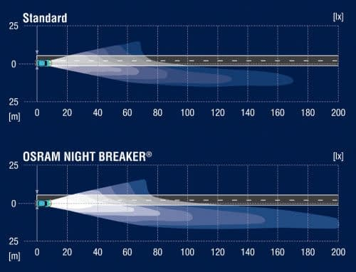 Osram Night Breaker Comparison