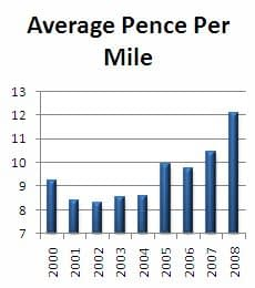 Fuel Cost In Pence Per Mile